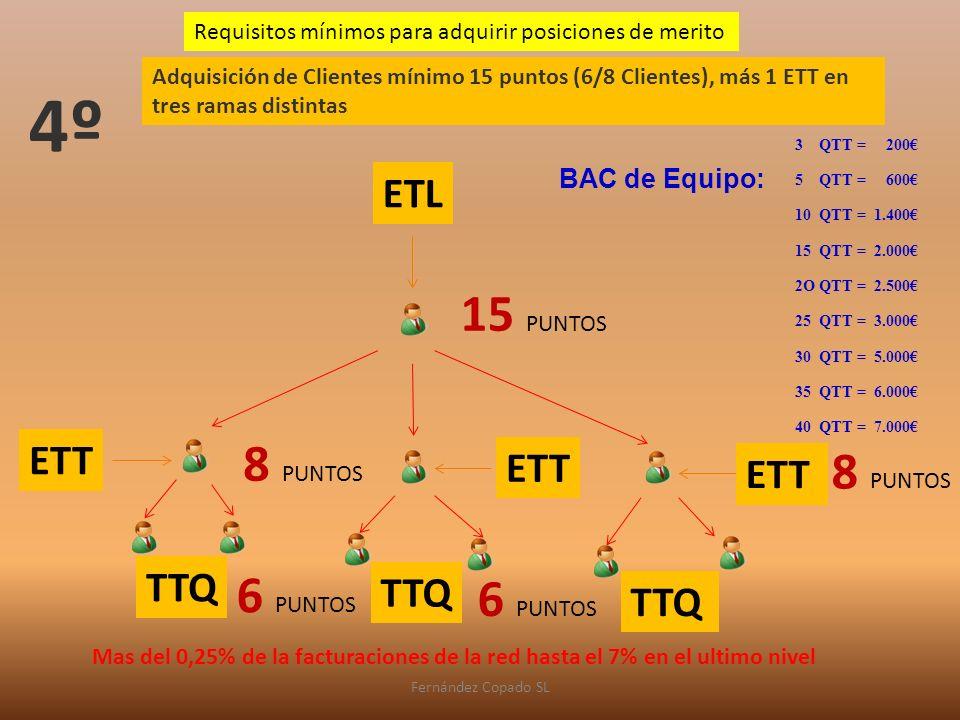 ETT ETL TTQ Requisitos mínimos para adquirir posiciones de merito Adquisición de Clientes mínimo 15 puntos (6/8 Clientes), más 1 ETT en tres ramas distintas Fernández Copado SL 4º 15 PUNTOS 6 PUNTOS 8 PUNTOS 6 PUNTOS 8 PUNTOS 3 QTT = 200 5 QTT = 600 10 QTT = 1.400 15 QTT = 2.000 2O QTT = 2.500 25 QTT = 3.000 30 QTT = 5.000 35 QTT = 6.000 40 QTT = 7.000 BAC de Equipo: Mas del 0,25% de la facturaciones de la red hasta el 7% en el ultimo nivel