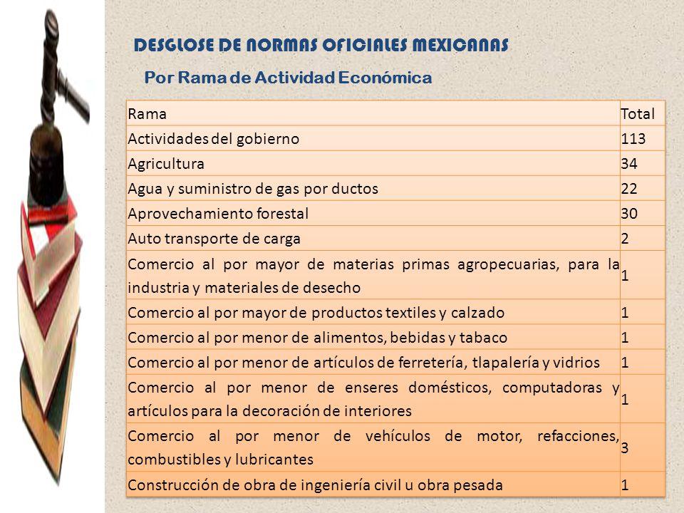 DESGLOSE DE NORMAS OFICIALES MEXICANAS Por Rama de Actividad Económica