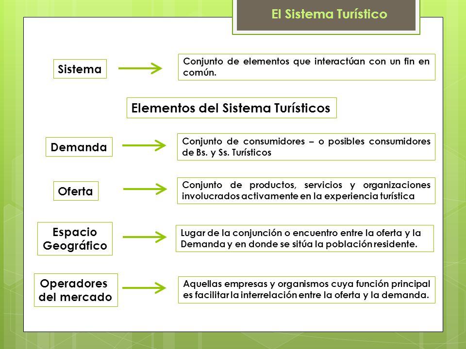 El Sistema Turístico Sistema Conjunto de elementos que interactúan con un fin en común.