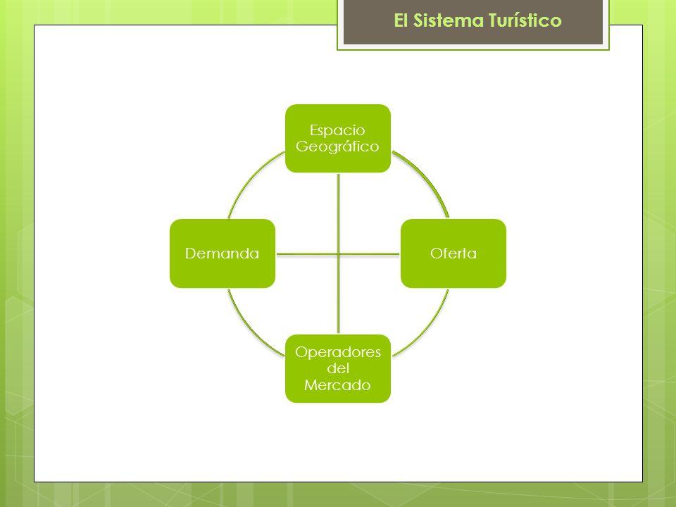 El Sistema Turístico Espacio Geográfico Oferta Operadores del Mercado Demanda