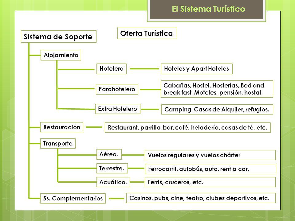 Sistema de Soporte Oferta Turística Alojamiento Extra Hotelero Parahotelero Hotelero Camping, Casas de Alquiler, refugios.