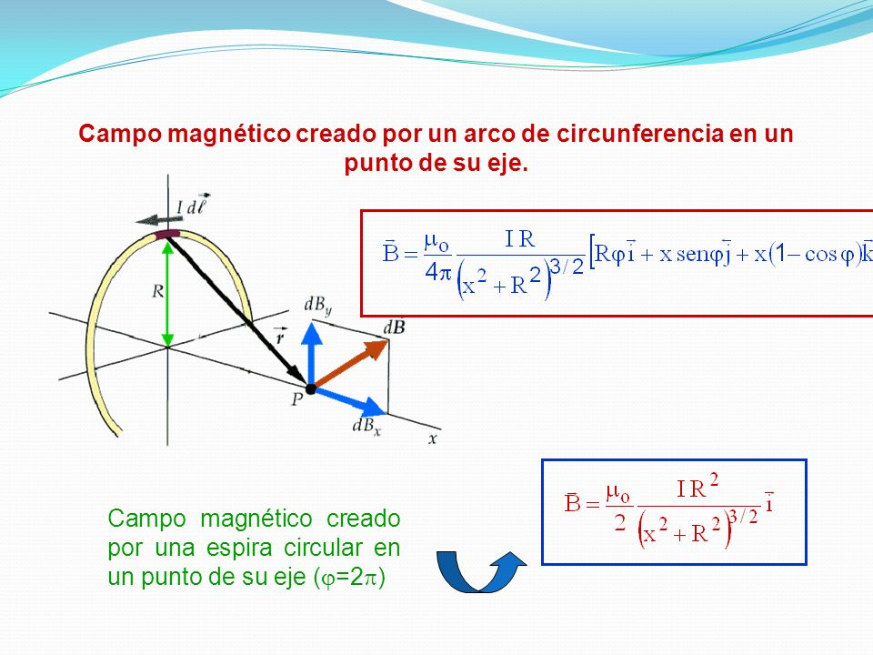 CAMPO MAGNETICO Campo magnético creado por cargas puntuales en movimiento Campo magnético creado por un elemento de corriente Ley de Biot-Savart