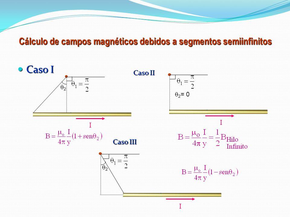 Campo magnético creado por una corriente rectilínea L