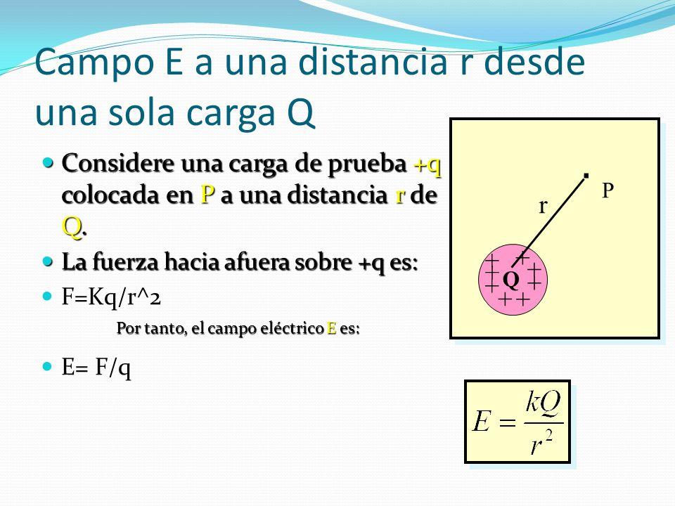 Campo E a una distancia r desde una sola carga Q Considere una carga de prueba +q colocada en P a una distancia r de Q.