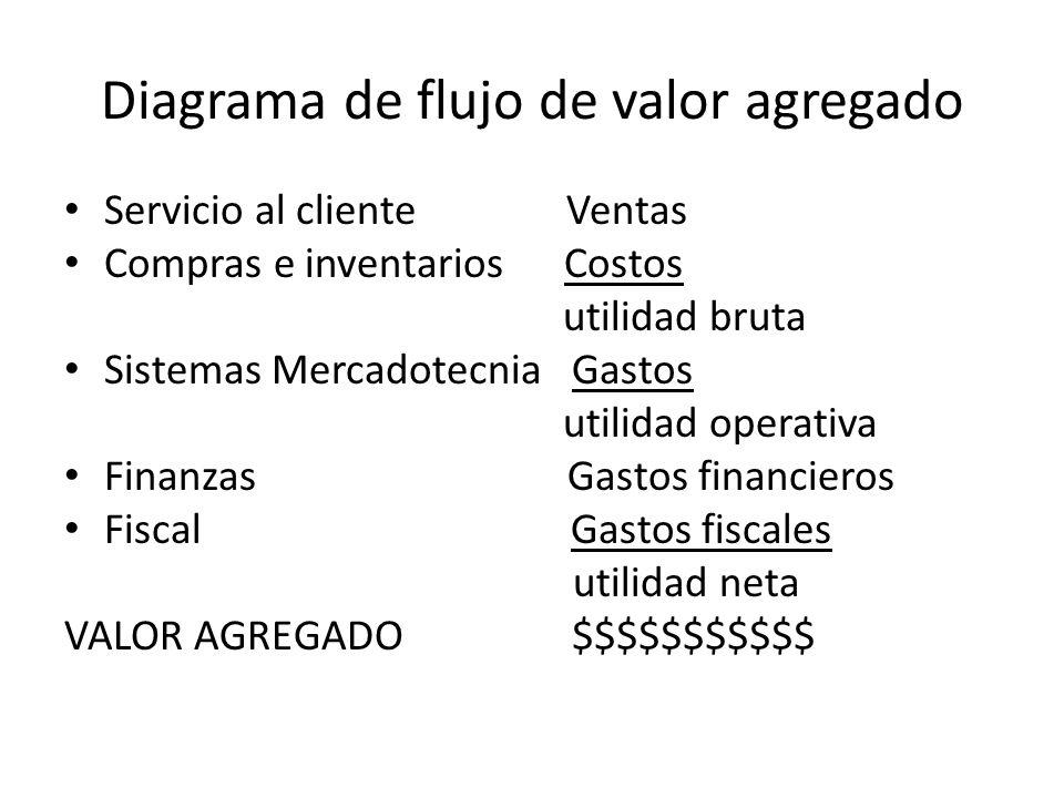 Diagrama de flujo de valor agregado Servicio al cliente Ventas Compras e inventarios Costos utilidad bruta Sistemas Mercadotecnia Gastos utilidad oper