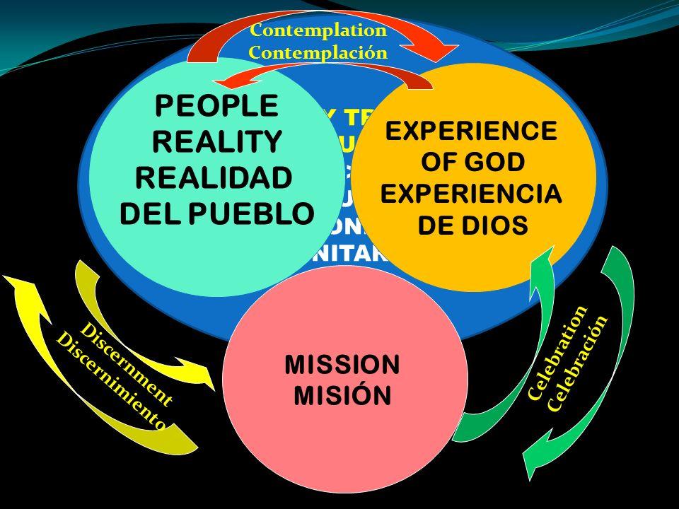 MISSIONARY TRINITARIAN SPIRITUALITY ESPIRITUALIDAD MISIONERA TRINITARIA PEOPLE REALITY REALIDAD DEL PUEBLO EXPERIENCE OF GOD EXPERIENCIA DE DIOS MISSION MISIÓN Contemplation Contemplación Celebration Celebración Discernment Discernimiento