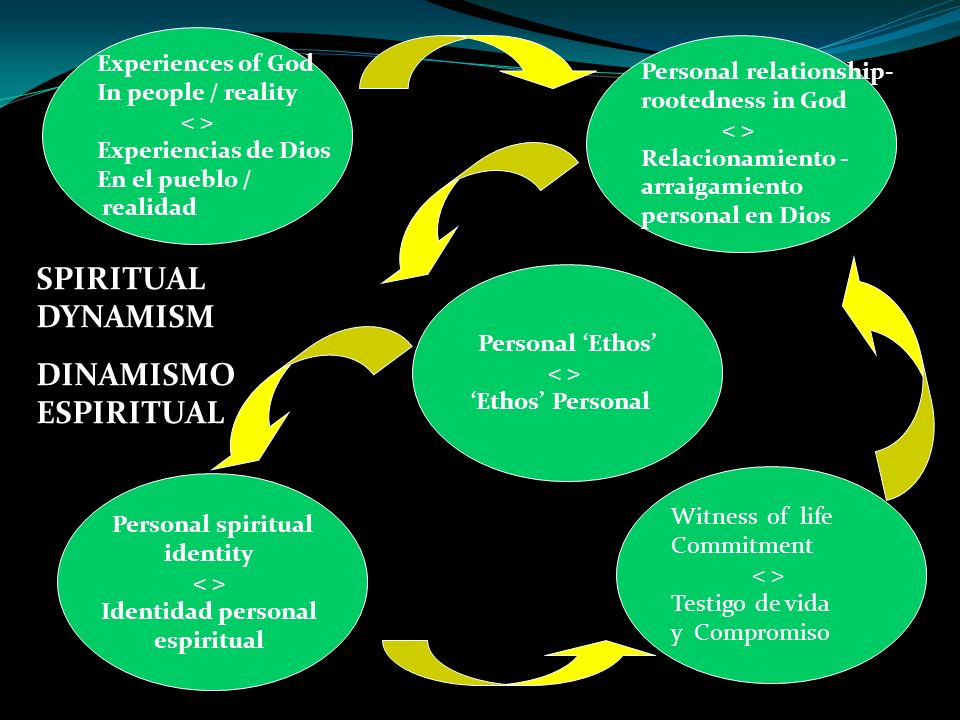 Experiences of God In people / reality Experiencias de Dios En el pueblo / realidad Personal relationship- rootedness in God Relacionamiento - arraiga