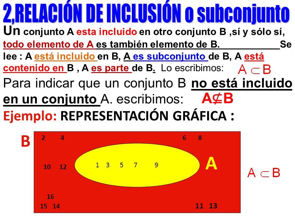 Un conjunto A esta incluido en otro conjunto B,sí y sólo sí, todo elemento de A es también elemento de B. Se lee : A está incluido en B, A es subconju