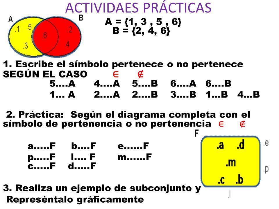 ACTIVIDAES PRÁCTICAS A = {1, 3, 5, 6} B = {2, 4, 6} 1. Escribe el símbolo pertenece o no pertenece SEGÚN EL CASO 5....A 4....A 5....B 6....A 6....B 1.