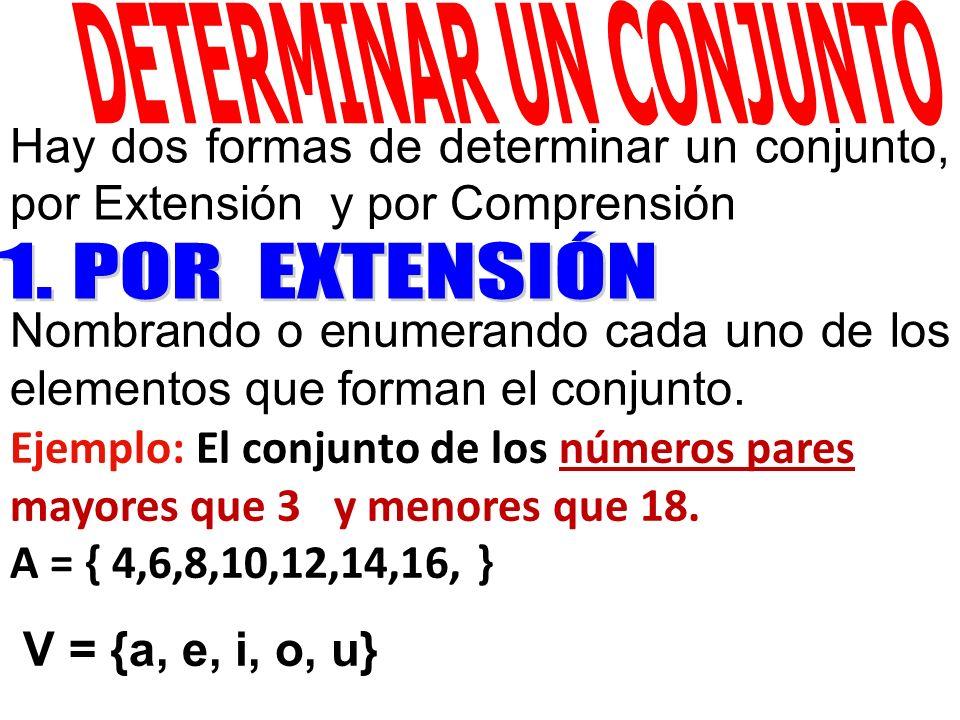 Hay dos formas de determinar un conjunto, por Extensión y por Comprensión Nombrando o enumerando cada uno de los elementos que forman el conjunto. Eje
