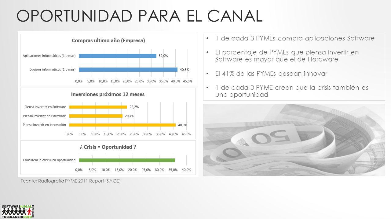 OPORTUNIDAD PARA EL CANAL Fuente: Radiografía PYME 2011 Report (SAGE) 1 de cada 3 PYMEs compra aplicaciones Software El porcentaje de PYMEs que piensa