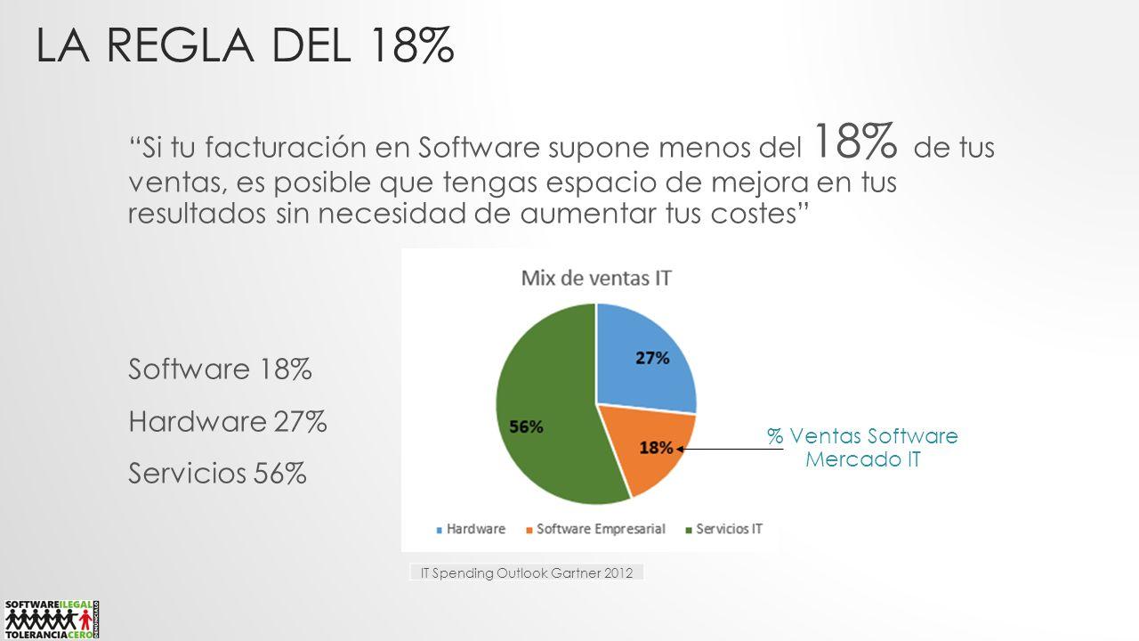 LA REGLA DEL 18% Si tu facturación en Software supone menos del 18% de tus ventas, es posible que tengas espacio de mejora en tus resultados sin neces