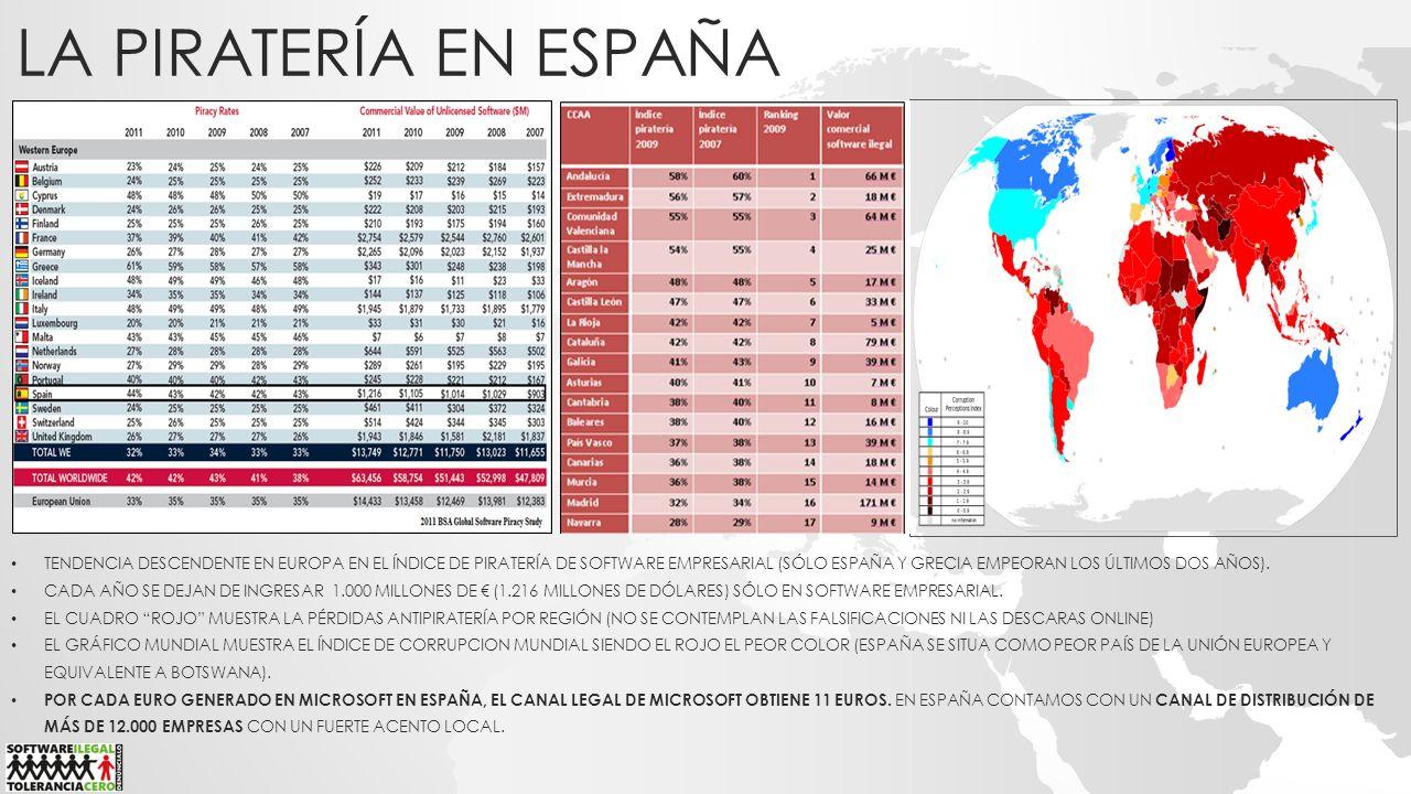 LA PIRATERÍA EN ESPAÑA TENDENCIA DESCENDENTE EN EUROPA EN EL ÍNDICE DE PIRATERÍA DE SOFTWARE EMPRESARIAL (SÓLO ESPAÑA Y GRECIA EMPEORAN LOS ÚLTIMOS DO