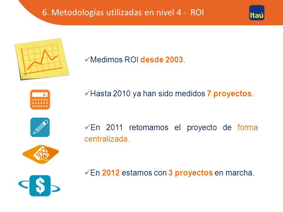 Medimos ROI desde 2003.Hasta 2010 ya han sido medidos 7 proyectos.