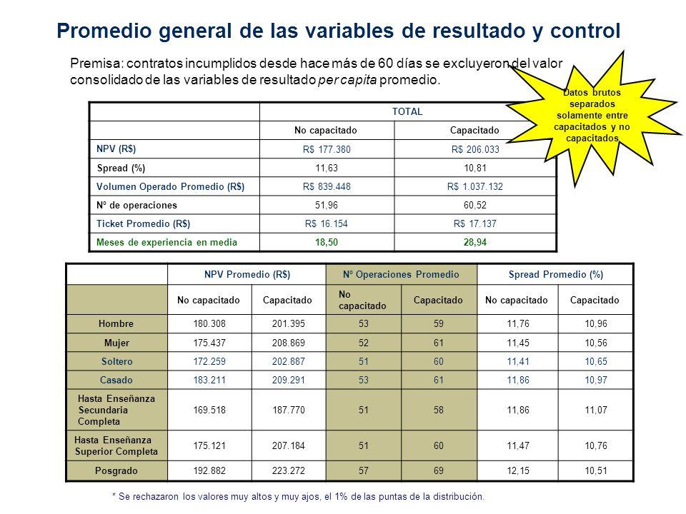 Promedio general de las variables de resultado y control TOTAL No capacitadoCapacitado NPV (R$) R$ 177.380R$ 206.033 Spread (%) 11,6310,81 Volumen Operado Promedio (R$) R$ 839.448R$ 1.037.132 Nº de operaciones 51,9660,52 Ticket Promedio (R$) R$ 16.154R$ 17.137 Meses de experiencia en media 18,5028,94 Premisa: contratos incumplidos desde hace más de 60 días se excluyeron del valor consolidado de las variables de resultado per capita promedio.