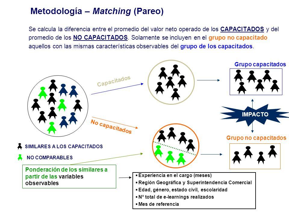 Metodología – Matching (Pareo) Se calcula la diferencia entre el promedio del valor neto operado de los CAPACITADOS y del promedio de los NO CAPACITADOS.