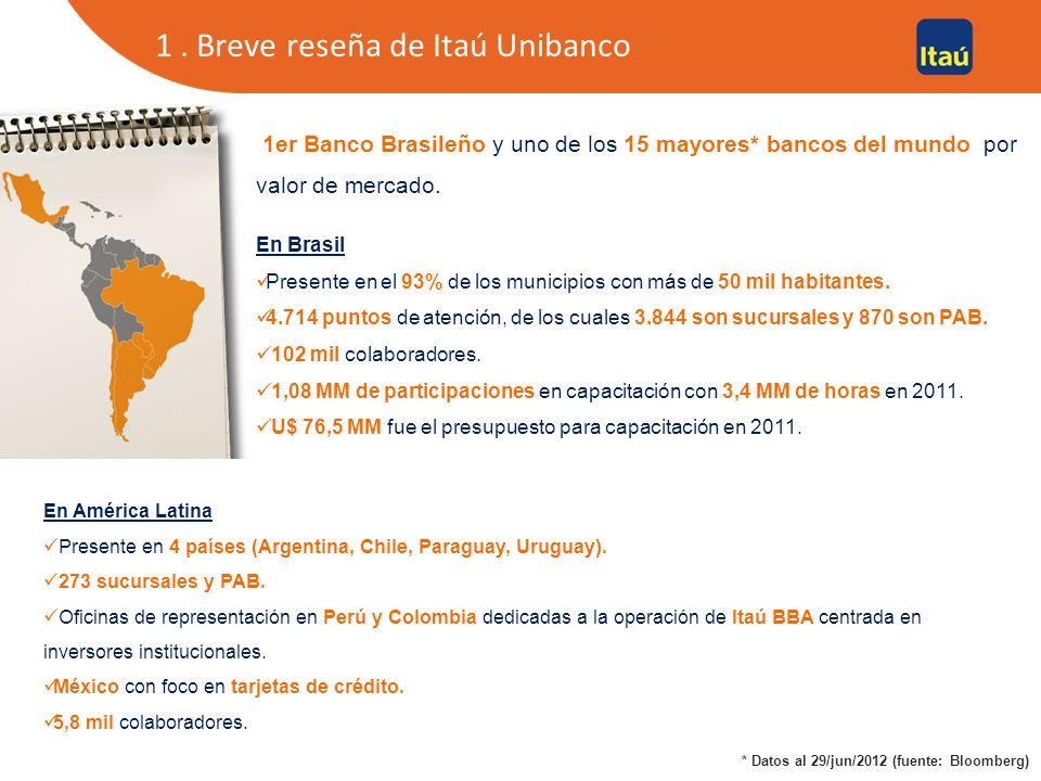 1. Breve reseña de Itaú Unibanco 1er Banco Brasileño y uno de los 15 mayores* bancos del mundo por valor de mercado. En Brasil Presente en el 93% de l