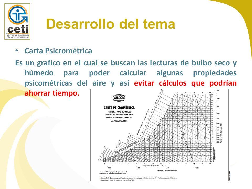 Carta Psicrométrica Es un grafico en el cual se buscan las lecturas de bulbo seco y húmedo para poder calcular algunas propiedades psicométricas del a