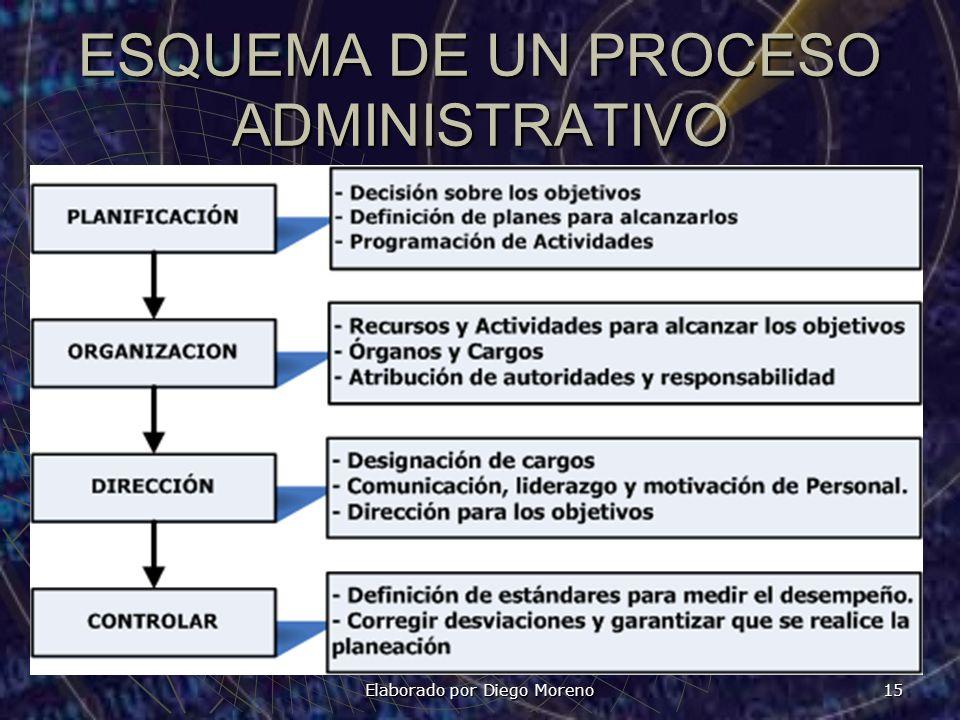 ESQUEMA DE UN PROCESO ADMINISTRATIVO Elaborado por Diego Moreno 15