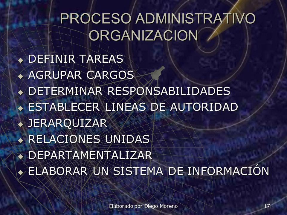 PROCESO ADMINISTRATIVO ORGANIZACION DEFINIR TAREAS DEFINIR TAREAS AGRUPAR CARGOS AGRUPAR CARGOS DETERMINAR RESPONSABILIDADES DETERMINAR RESPONSABILIDA