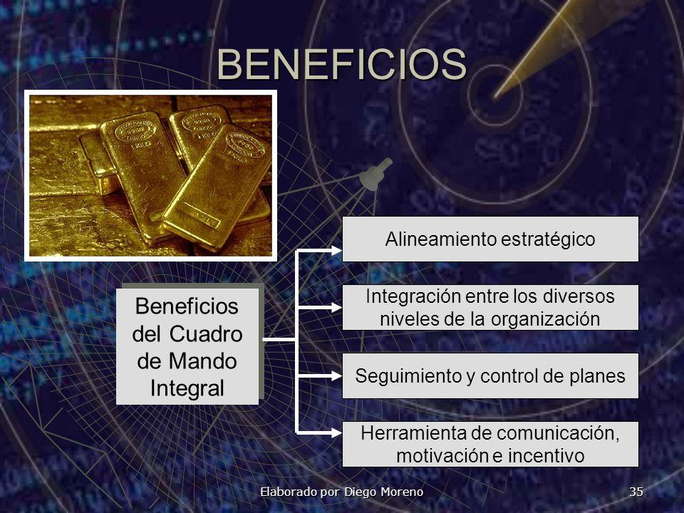 Elaborado por Diego Moreno 35 BENEFICIOS Alineamiento estratégico Beneficios del Cuadro de Mando Integral Herramienta de comunicación, motivación e in