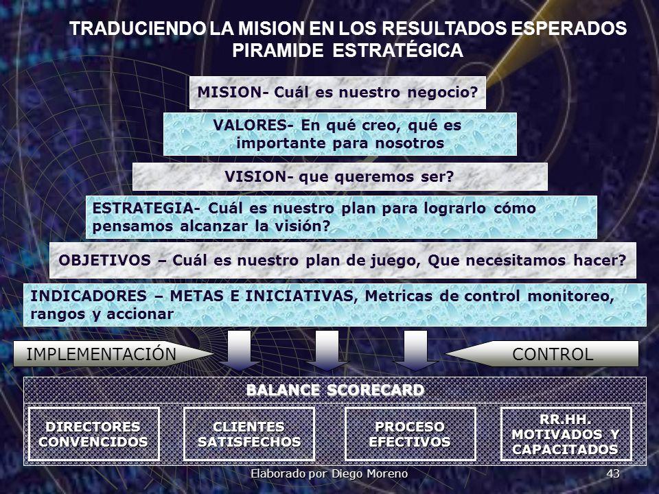 Elaborado por Diego Moreno 43 TRADUCIENDO LA MISION EN LOS RESULTADOS ESPERADOS PIRAMIDE ESTRATÉGICA MISION- Cuál es nuestro negocio? VALORES- En qué