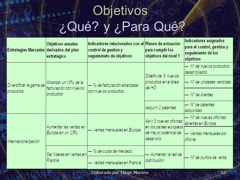 Elaborado por Diego Moreno 53 Objetivos ¿Qué? y ¿Para Qué?