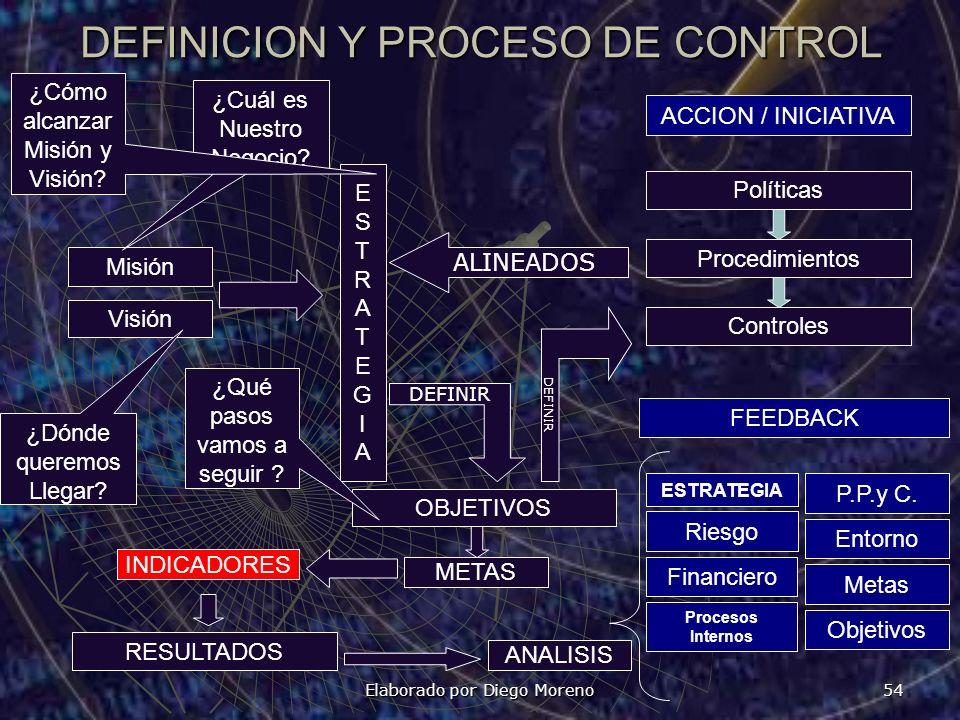 Elaborado por Diego Moreno 54 DEFINICION Y PROCESO DE CONTROL Políticas Procedimientos Controles OBJETIVOS Misión Visión ESTRATEGIAESTRATEGIA RESULTAD