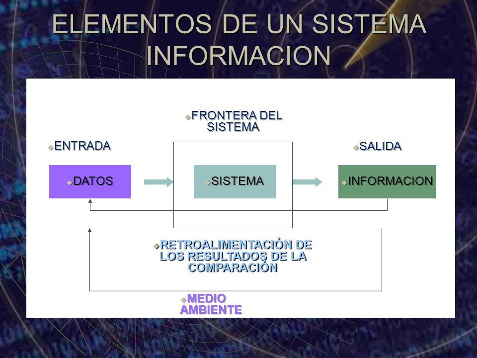 ELEMENTOS DE UN SISTEMA INFORMACION DATOS DATOS SISTEMA SISTEMA INFORMACION INFORMACION ENTRADA ENTRADA SALIDA SALIDA RETROALIMENTACIÓN DE LOS RESULTA