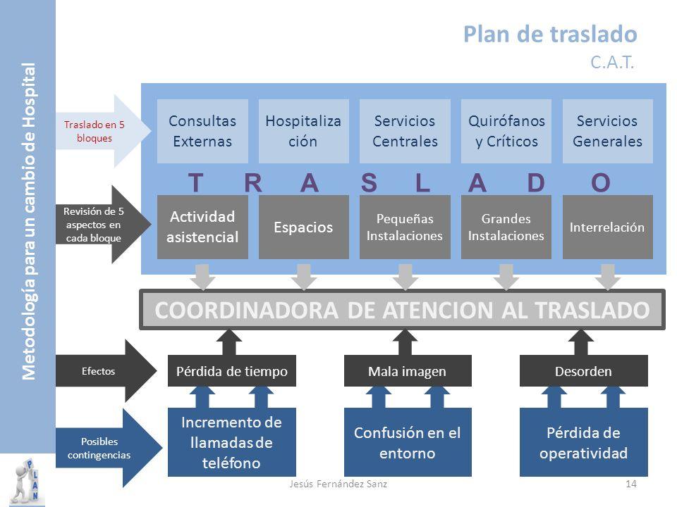 Metodología para un cambio de Hospital Plan de traslado C.A.T. Consultas Externas Hospitaliza ción Servicios Centrales Quirófanos y Críticos Servicios
