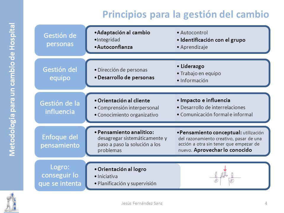Principios para la gestión del cambio Autocontrol Identificación con el grupo Aprendizaje Liderazgo Trabajo en equipo Información Impacto e influencia
