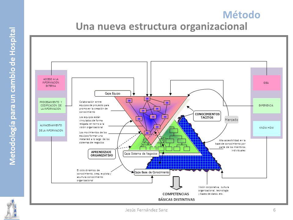 Metodología para un cambio de Hospital Capa Sistema de Negocios Capa Equipo Capa Base de Conocimiento ACCESO A LA INFORMACION EXTERNA PROCESAMIENTO Y