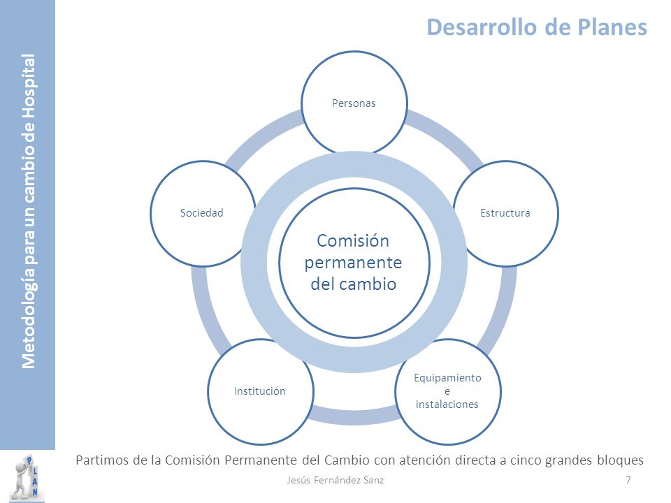 Desarrollo de Planes Comisión permanente del cambio PersonasEstructura Equipamiento e instalaciones InstituciónSociedad Metodología para un cambio de