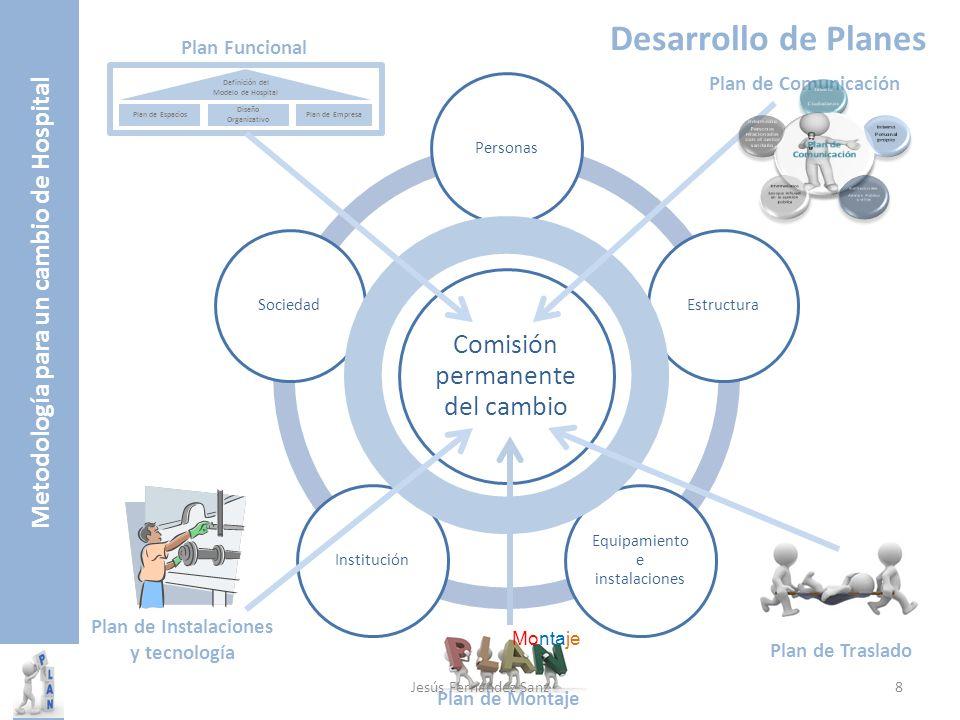 Metodología para un cambio de Hospital 1ª Fase Plan de Espacios Diseño Organizativo Plan de Empresa Definición del Modelo de Hospital Distribución de los espacios.