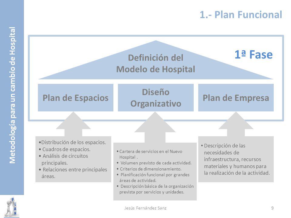 Metodología para un cambio de Hospital 1ª Fase Plan de Espacios Diseño Organizativo Plan de Empresa Definición del Modelo de Hospital Distribución de