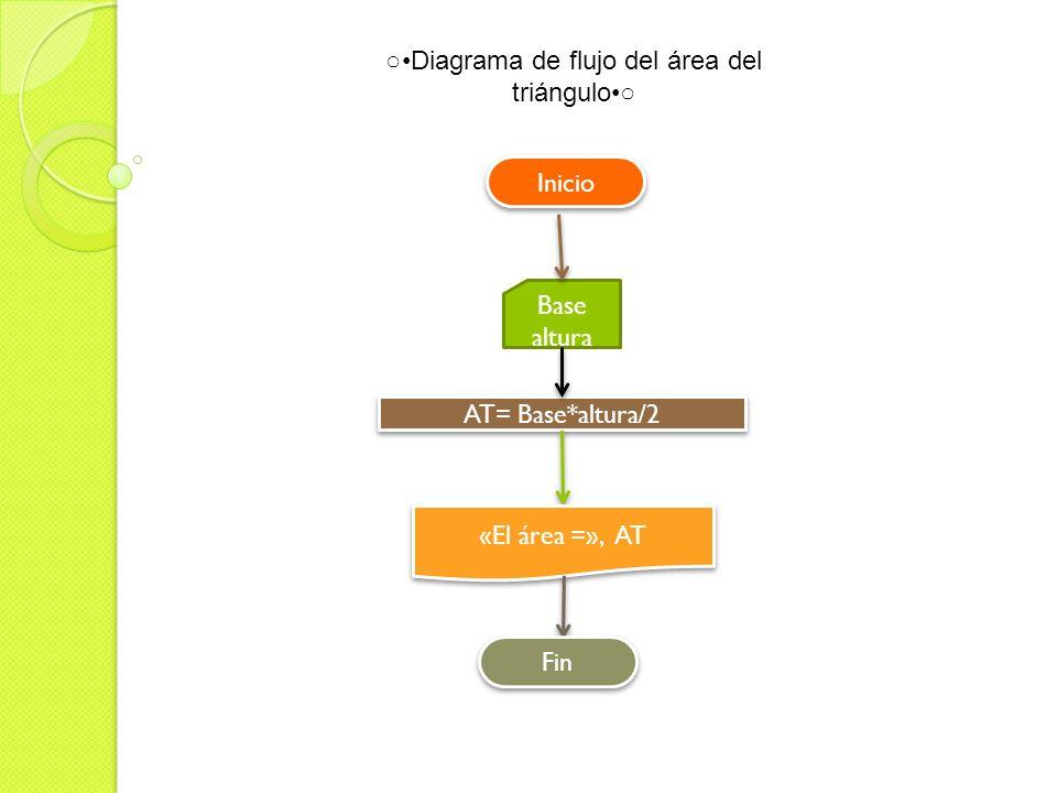 Base altura AT= Base*altura/2 «El área =», AT Diagrama de flujo del área del triángulo Inicio Fin
