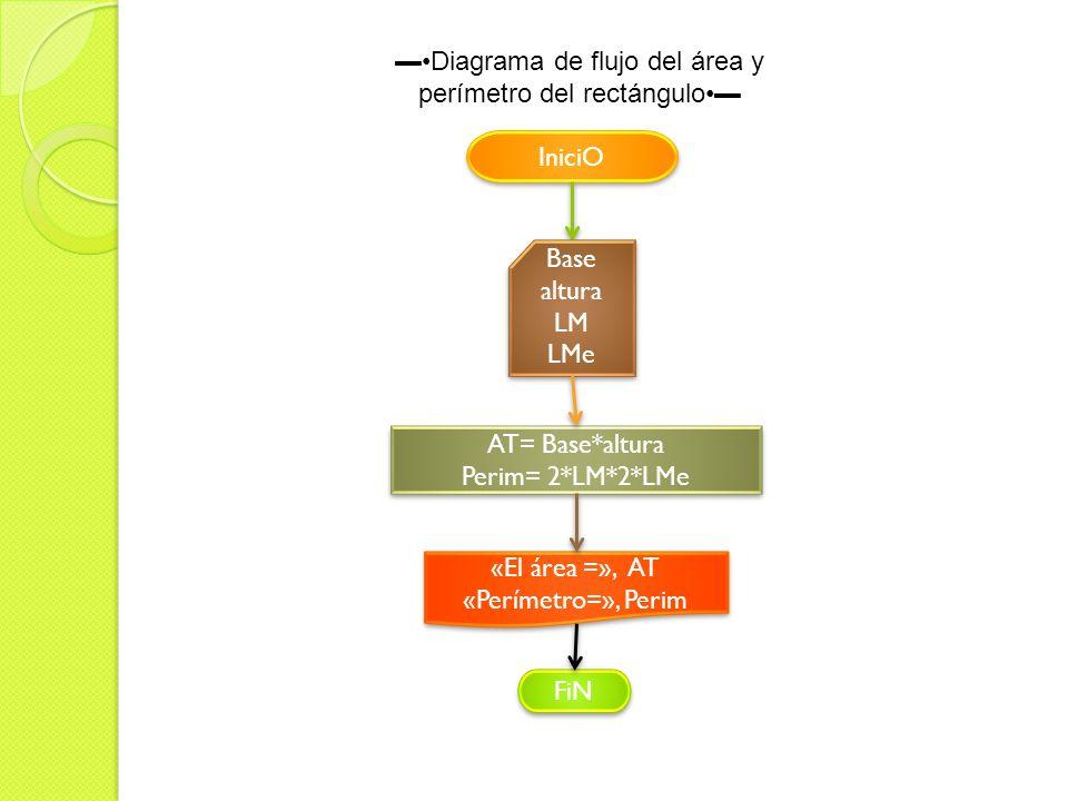 Diagrama de flujo del área y perímetro del rectángulo IniciO Base altura LM LMe Base altura LM LMe AT= Base*altura Perim= 2*LM*2*LMe AT= Base*altura P