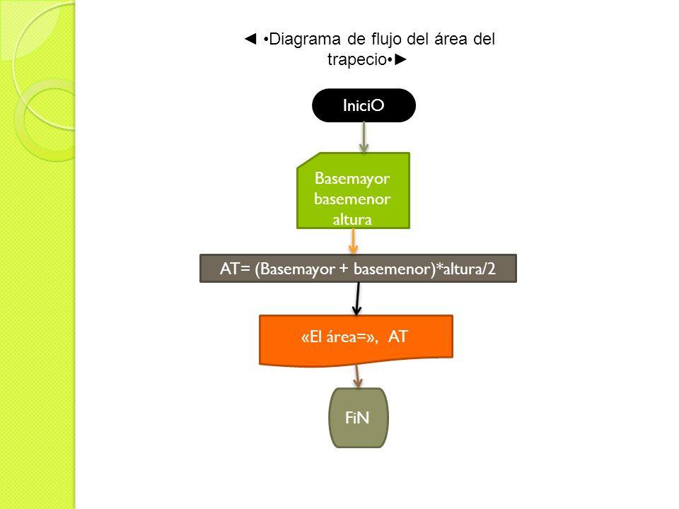 Diagrama de flujo del área del trapecio IniciO Basemayor basemenor altura AT= (Basemayor + basemenor)*altura/2 «El área=», AT FiN