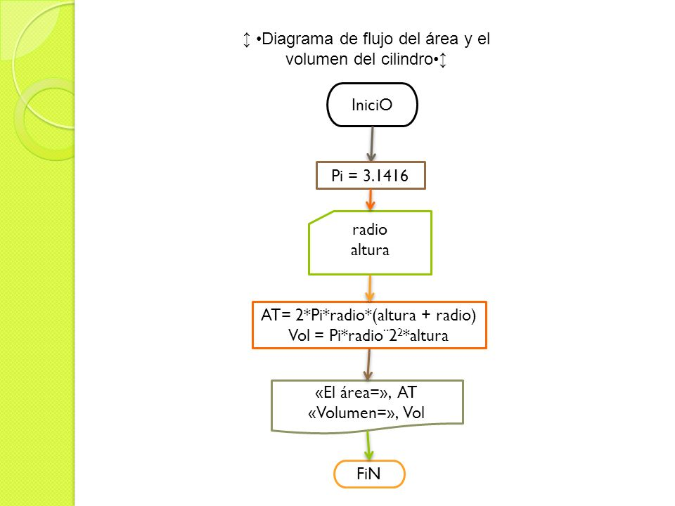 Diagrama de flujo del área y el volumen del cilindro IniciO radio altura AT= 2*Pi*radio*(altura + radio) Vol = Pi*radio¨2 2 *altura «El área=», AT «Vo