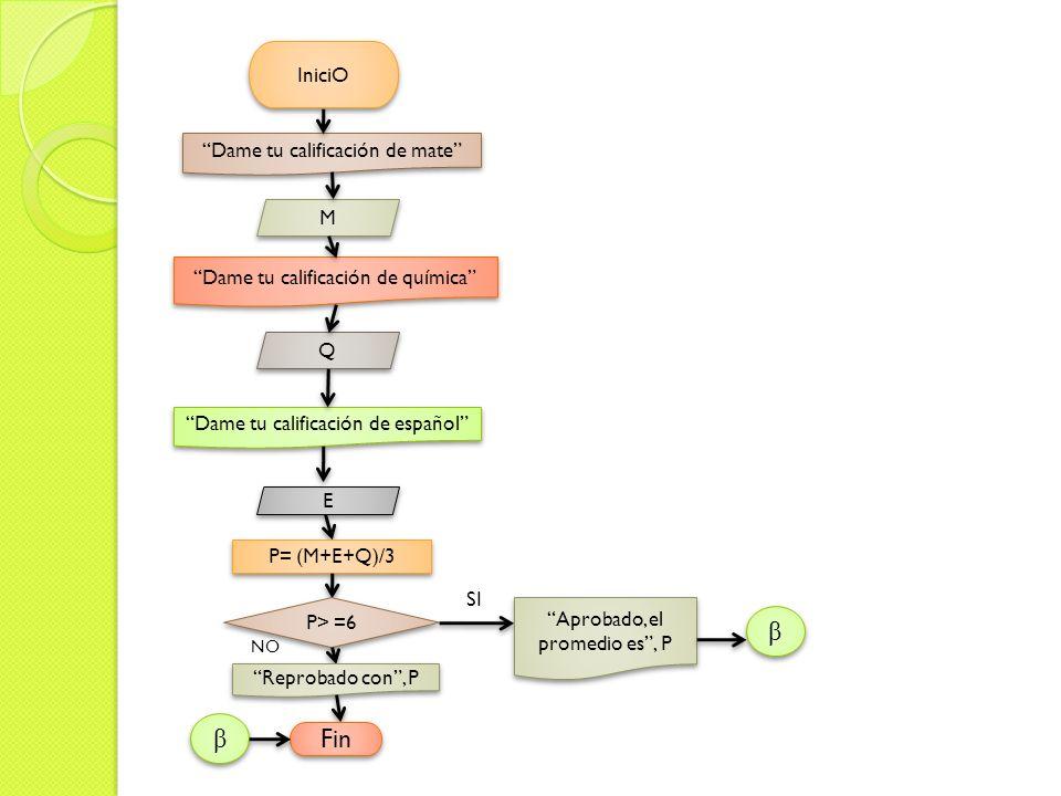 IniciO Dame tu calificación de mate M M Dame tu calificación de química Q Q Dame tu calificación de español E E P= (M+E+Q)/3 P> =6 SI NO Reprobado con