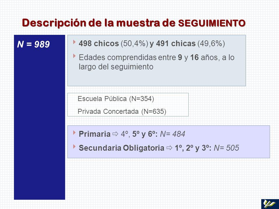498 chicos (50,4%) y 491 chicas (49,6%) Edades comprendidas entre 9 y 16 años, a lo largo del seguimiento N = 989 Primaria 4º, 5º y 6º: N= 484 Secunda