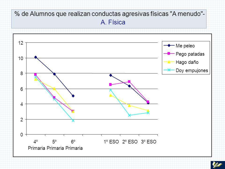 % de Alumnos que realizan conductas agresivas físicas