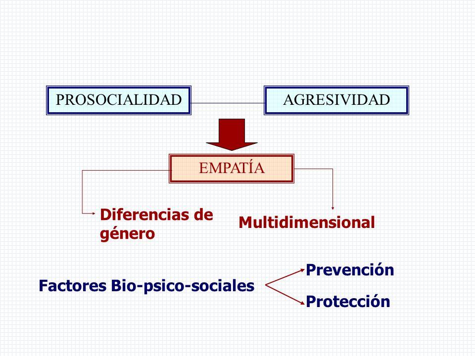 PROSOCIALIDADAGRESIVIDAD EMPATÍA Factores Bio-psico-sociales Prevención Protección Diferencias de género Multidimensional
