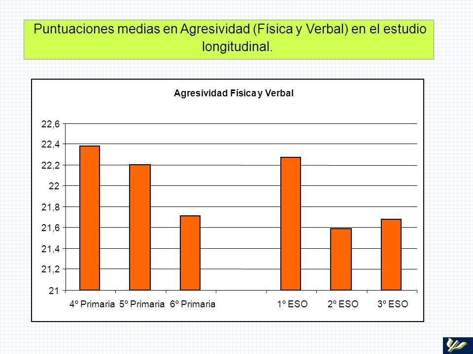 Puntuaciones medias en Agresividad (Física y Verbal) en el estudio longitudinal. Agresividad Física y Verbal 21 21,2 21,4 21,6 21,8 22 22,2 22,4 22,6