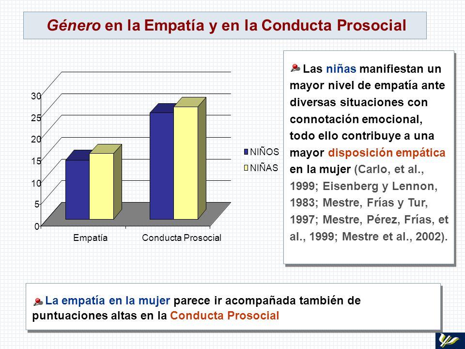 Género en la Empatía y en la Conducta Prosocial Las niñas manifiestan un mayor nivel de empatía ante diversas situaciones con connotación emocional, t