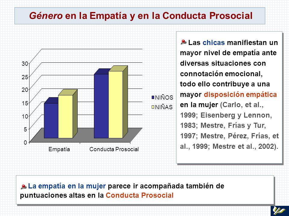 Género en la Empatía y en la Conducta Prosocial Las chicas manifiestan un mayor nivel de empatía ante diversas situaciones con connotación emocional,