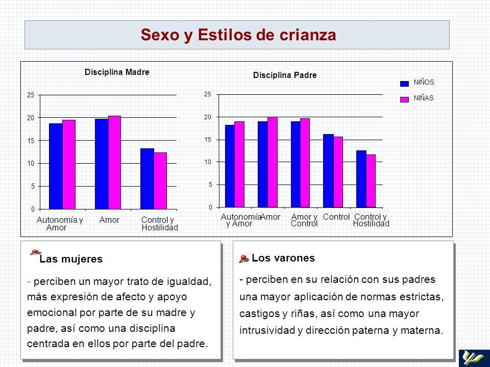 Sexo y Estilos de crianza Los varones - perciben en su relación con sus padres una mayor aplicación de normas estrictas, castigos y riñas, así como un