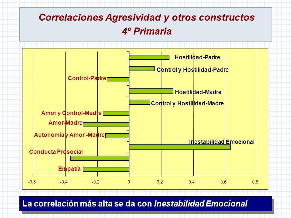 Correlaciones Agresividad y otros constructos 4º Primaria La correlación más alta se da con Inestabilidad Emocional -0,6-0,4-0,200,20,40,60,8 Empatía