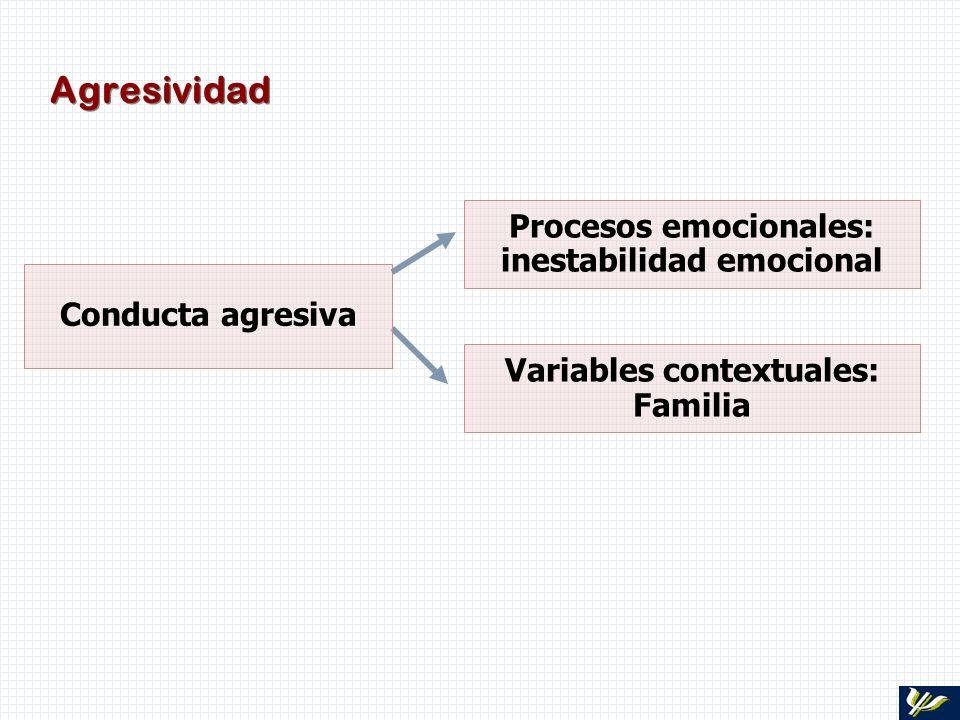 Agresividad Procesos emocionales: inestabilidad emocional Variables contextuales: Familia Conducta agresiva