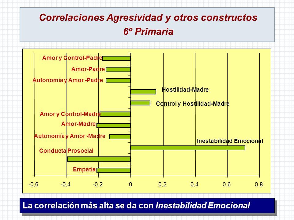 Correlaciones Agresividad y otros constructos 6º Primaria La correlación más alta se da con Inestabilidad Emocional -0,6-0,4-0,200,20,40,60,8 Empatía